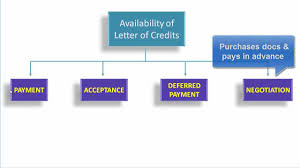 Letter Of Credit Tutorial Presentation Of Documents Under