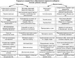Концепция традиционного семейного физического воспитания коренных  Концепция традиционного семейного физического воспитания коренных народов Сибири