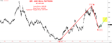Abc Pattern Delectable X ABC Bullish Pattern Salonicharts