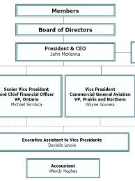 board of directors organizational chart template. school organizational chart template haydenmediaco