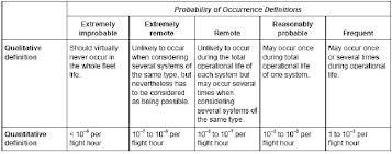 Risk Assessment Skybrary Aviation Safety
