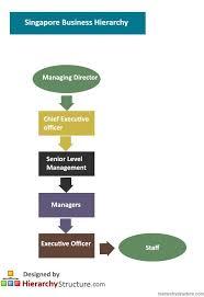 Singapore Business Hierarchy Singapore Business Business