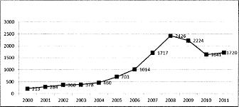 Мировой рынок рабочей силы Международные миграции населения  Международные миграции населения