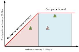 Intel Advisor Roofline Analysis Codeproject