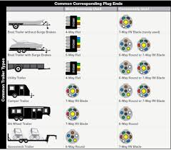 great 5 pin trailer plug ideas electrical diagram ideas 7 pin trailer plug wiring diagram new 7 pin to 5 pin trailer wiring diagram wiringguides jpg