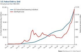 Us Debt Vs Gold Price Chart Business Insider