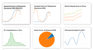 Embeddable Charts Datawrapper Open Source Tool To Create Simple Correct And