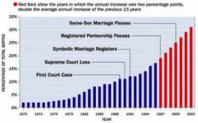 background of the issue gay marriage procon org out of wedlock births in the 1970 2003