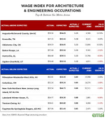 Top Cities for Engineers Based on Actual vs Expected Wages