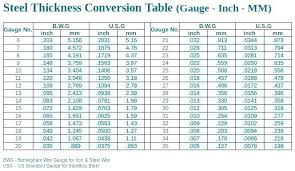 Inches To Gauge Chart Metal Gauge To Inches Conversion Chart Best Picture Of