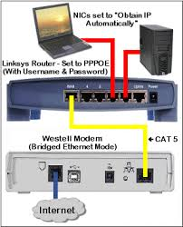 connecting linksys wireless router to westell dsl modem wiring what is the proper way to configure a westell modem and linksys how do i properly setup a linksys wireless router