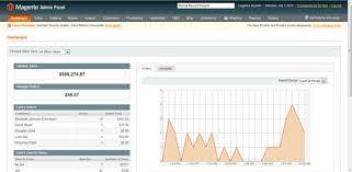 Magento Admin Area Charts Powered By Google Charts Ewoke