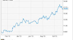 Volaris Same Great Airline Stock Now Cheaper Nasdaq