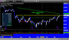 D Chart Trade Plans And Trade Recaps The Art Of Day Trading