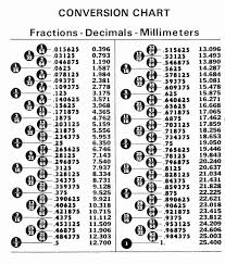 Drill Bit Fraction To Decimal Chart 61 Accurate Mm To Sae Conversion