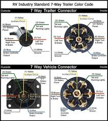 trailer wiring 7 pin diagram ireleast info 7 round trailer wiring diagram 7 wiring diagrams wiring diagram