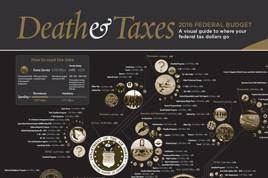 Death And Taxes 2016 Timeplots