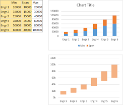 Salary Chart In Excel Format Salary Chart Plot Markers On Floating Bars Peltier Tech Blog