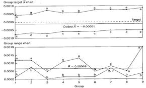 Group Target Xbar R Chart Example Infinityqs