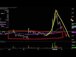 Microvision Mvis Stock Chart Technical Analysis For 11 15 19
