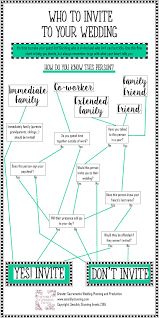 Wedding Guest List Flow Chart If You Need Help Deciding Who To Invite To Your Wedding Use