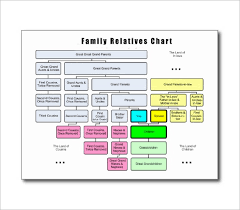 Sample Of Family Tree Chart Sample Family Tree Chart Lamasa Jasonkellyphoto Co