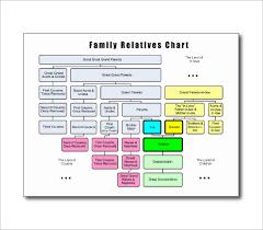 Example Of Family Tree Chart Sample Family Tree Chart Lamasa Jasonkellyphoto Co