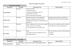 Drug Chart Pharmacology Drug Chart
