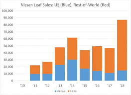 Car Sales Chart March 2018 Nissan Leaf Ev First To Pass 400 000 Sales But Tesla Model