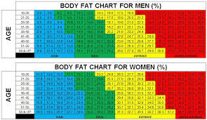 Visceral Fat Chart Expert Ideal Visceral Fat Chart 2019
