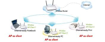 ugl2454 apa this device can be setup into ap client mode and configured for infrastructure wireless access it automatically connects to the available access point and