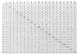 Times Table Chart Up To 19 Www Bedowntowndaytona Com