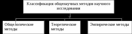 Понятие о методе и методология научного исследования Реферат