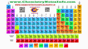 Image result for inorganic chemistry pictures