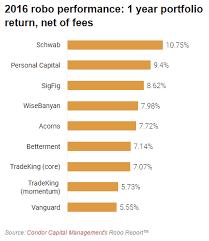 Robo Advisor Comparison Chart Returns Appreneur Investor