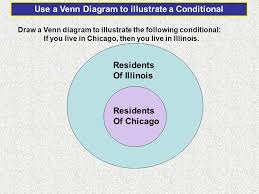 Write A Conditional Statement From The Venn Diagram Write A Conditional Statement That The Venn Diagram