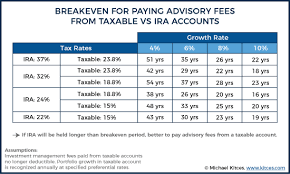 fiscal year 2019 dates fee rate advisory 1 for fiscal year 2019 the financial analyst