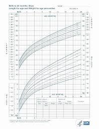 Pediatric Height And Weight Chart New Paracetamol Dosage