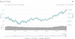 Bitcoin Price Chart Coin Info Blockchain