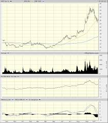Amd Candlestick Chart Advanced Micro Devices Requires Patience Before Laying Down