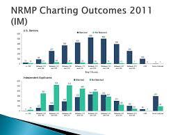 Ppt Usmle Talk Powerpoint Presentation Id 1384975