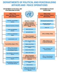 Department Of Peace Operations United Nations Peacekeeping
