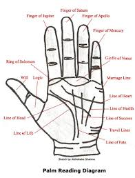 A Palm Reading Chart Youll Want To Refer To Over And Over Again