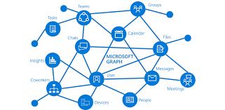 Overview Of Microsoft Graph Microsoft Graph Microsoft Docs