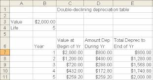How To Prepare A Depreciation Schedule Major Magdalene