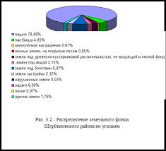 Дипломная работа Порядок осуществления государственного  3 3 3 Распределение земельного фонда по формам собственности