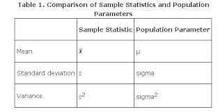 Statistics Symbols Chart Populations Samples Parameters And Statistics