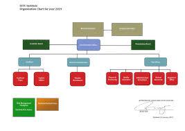 Generic Org Chart Organization Chart Sstc