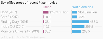 American Box Office Chart Box Office Gross Of Recent Pixar Movies