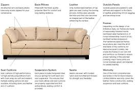 Sofa Foam Density Chart Couch Construction Healthyliving101 Co